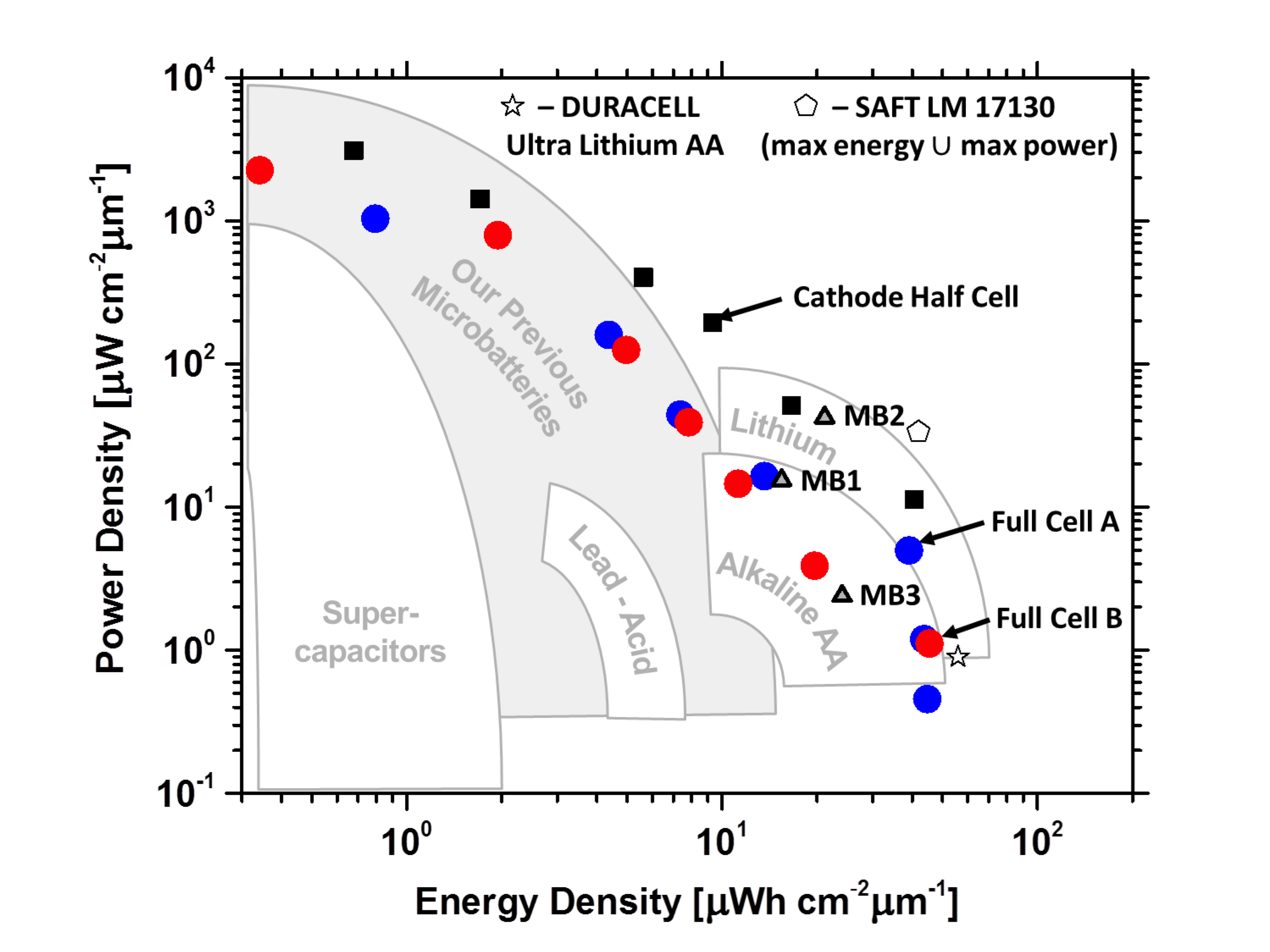 High Power Batteries Pikul Research Group Diagram Of A Lithium Battery Figure 7